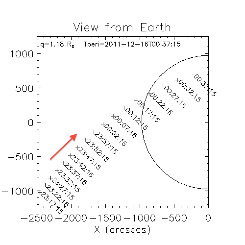 Comet Lovejoy Trajectory & Times