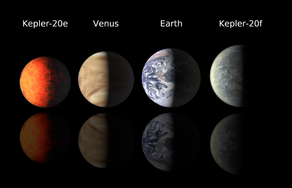 Kepler-20 Planets to Scale