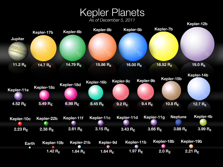 Kepler Planet Sizes