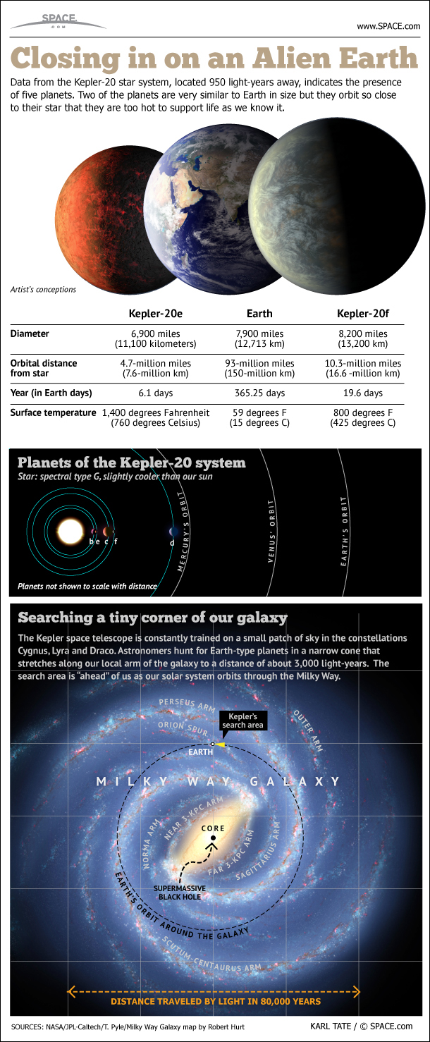 Infographic: Earth-Sized Alien Worlds