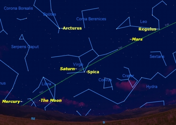 At 6 a.m. local time on Dec. 22, the rest of the planets are visible: Mercury, Saturn, and Mars, along with the Moon, and bright stars Arcturus, Regulus and Spica.