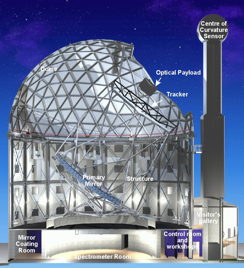 South African Large Telescope (SALT)