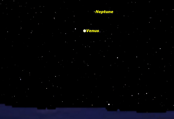 The brightest and the faintest of the planets are in conjunction tonight. Neptune, at magnitude 8.0, will be just above Venus, at magnitude –3.9, a difference in brightness of 11.9 magnitudes. Venus will be easy to spot with the naked eye, but Neptune will require binoculars or a small telescope.