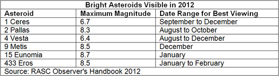 The following asteroids are expected to become brighter than magnitude 9 and more than 90 degrees from the sun during 2012.