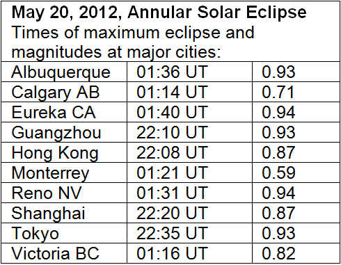 An annular solar eclipse occurs when the Moon is far enough away from the Earth that it is too small to completely cover the Sun, so we observe the Sun as a ring or annulus surrounding the Moon. This eclipse will be visible at sunrise on May 21 in southern China, at midday across the north Pacific Ocean, and at sunset on May 20 over much of the western U.S.A.