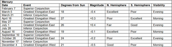 In 2012, Northern Hemisphere observers will have two periods when Mercury can easily be located.
