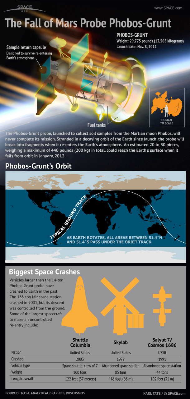 The Crash of Failed Mars Probe Phobos-Grunt (Infographic)