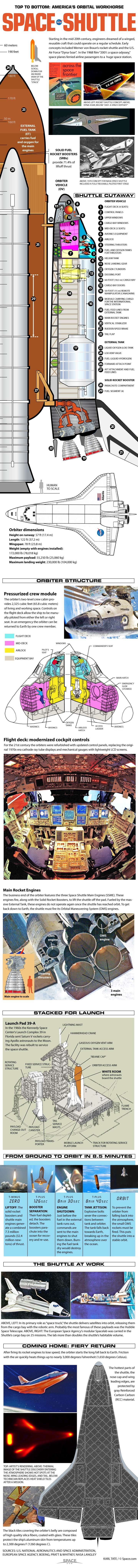NASA's Space Shuttle – From Top to Bottom