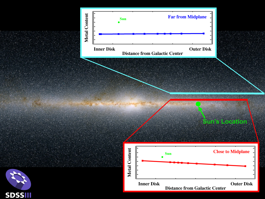 Milky Way Galaxy's Past Revealed Through New Star Census
