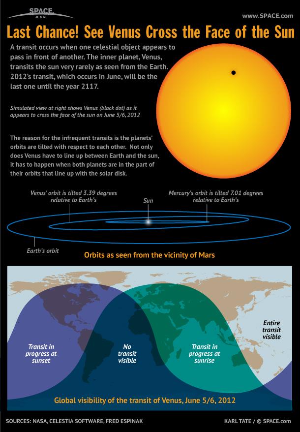 2012 Venus Transit: A Rare Celestial Sight (Infographic)