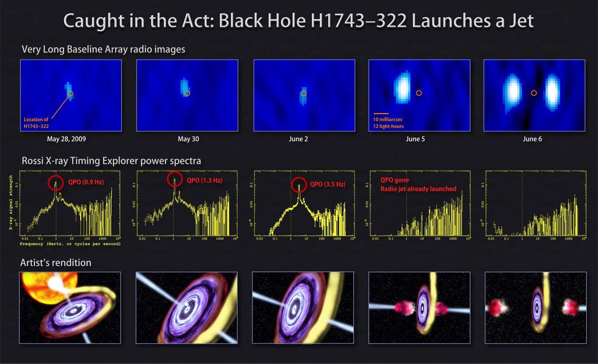 Black Hole H1743-322 Launches a Jet