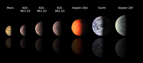 This chart compares the smallest known alien planets to Mars and Earth. Astronomers using data from NASA's Kepler space telescope announced the discovery of KOI-961.01, KOI-961.02 and KOI-961.03 on Jan. 11, 2012; the Kepler team announced Kepler-20e and Kepler-20f in December 2011.