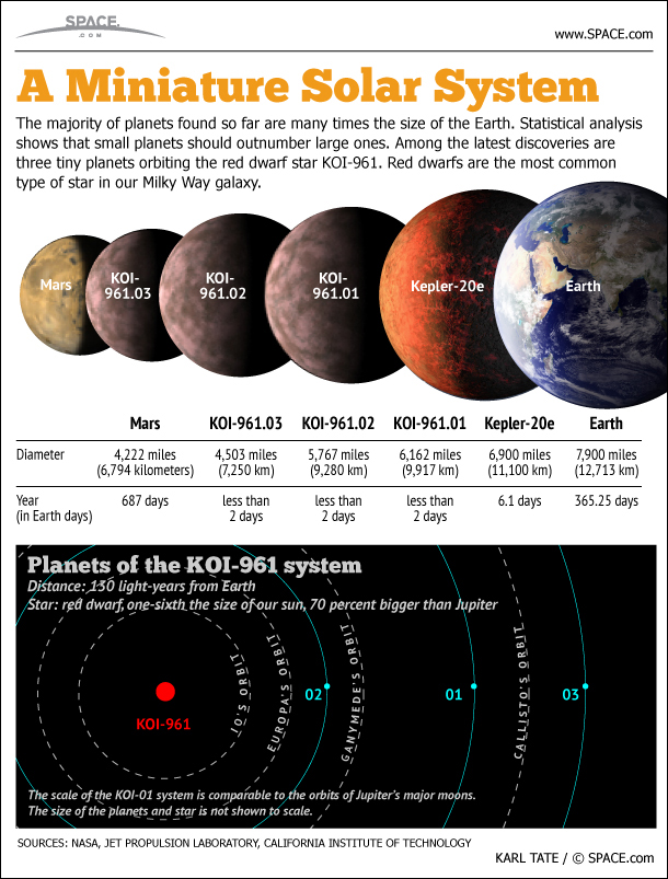 Tiny Planets Around a Tiny Star (Infographic)
