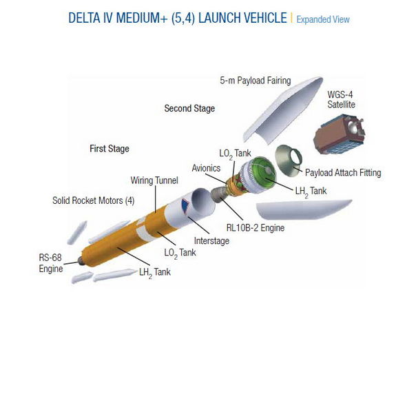 This United Launch Alliance illustration depicts the components of the Delta 4 Medium+ (5,4) rocket.