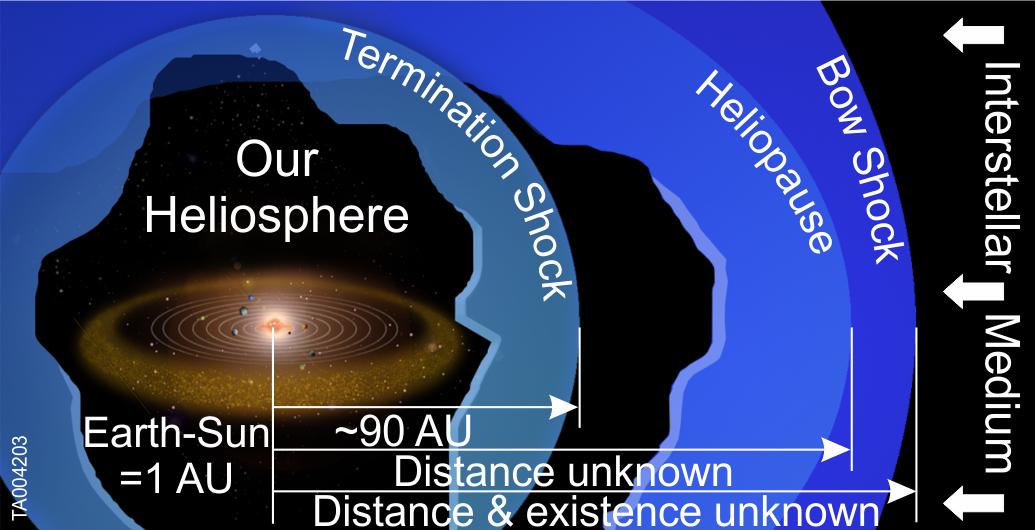 NASA IBEX Heliosphere Illustrated