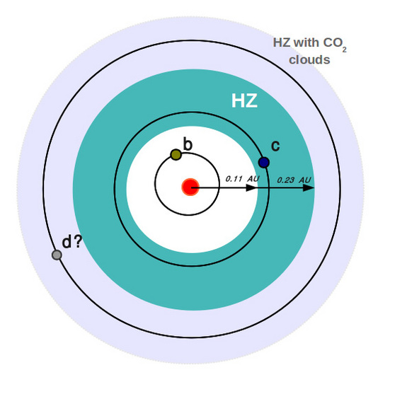 This graphic shows the orbits of the alien planet GJ 667Cc, which takes about 28 days to orbit its parent star. The orbits of other potential planets in the system are also shown.