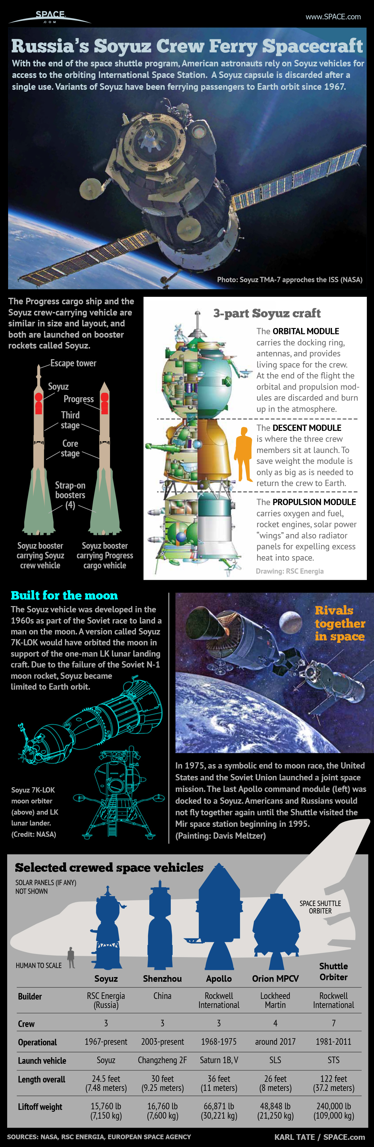 Russia's Manned Soyuz Space Capsule Explained (Infographic)