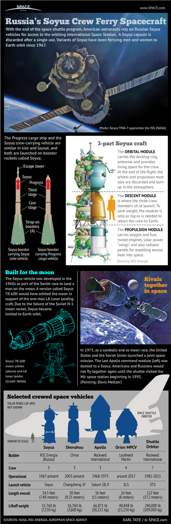 "The workhorse Soyuz spacecraft have been flying for nearly 45 years. <a href=""http://www.space.com/14456-russia-soyuz-space-capsule-infographic.html"">See how Russia's Soyuz spacecraft work in this Space.com infographic</a>."