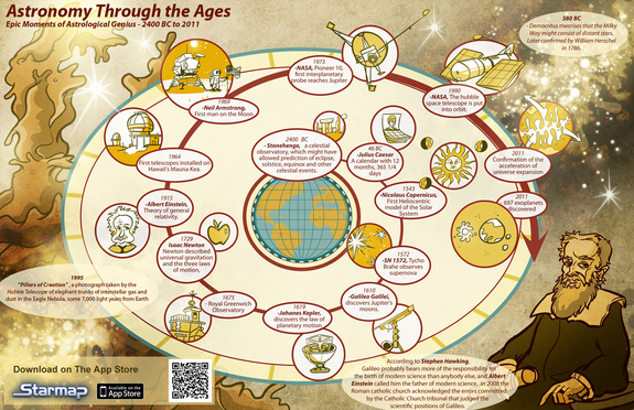 This infographic, created by the makers of the mobile astronomy app Starmap, illustrates the history of astronomy.