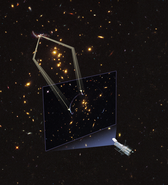 This illustration shows how an image of a background galaxy is distorted and magnified by the gravitational field of a foreground galaxy. In this alignment gravity acts as a lens in space by warping space like a funhouse mirror. The image of a distant galaxy is stretched into a giant arc.