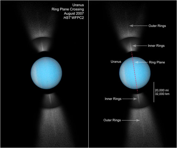 Uranus, with an axial tilt of 97 degrees, has its equator and ring system running almost perpendicular to the plane of its orbit.