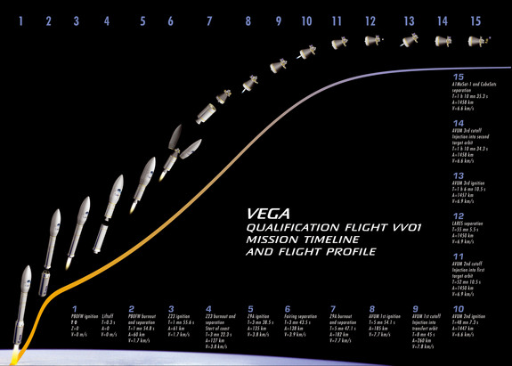This ESA graphic depicts the flight timeline and major events for the first launch of the new Vega rocket on Feb. 13, 2012.