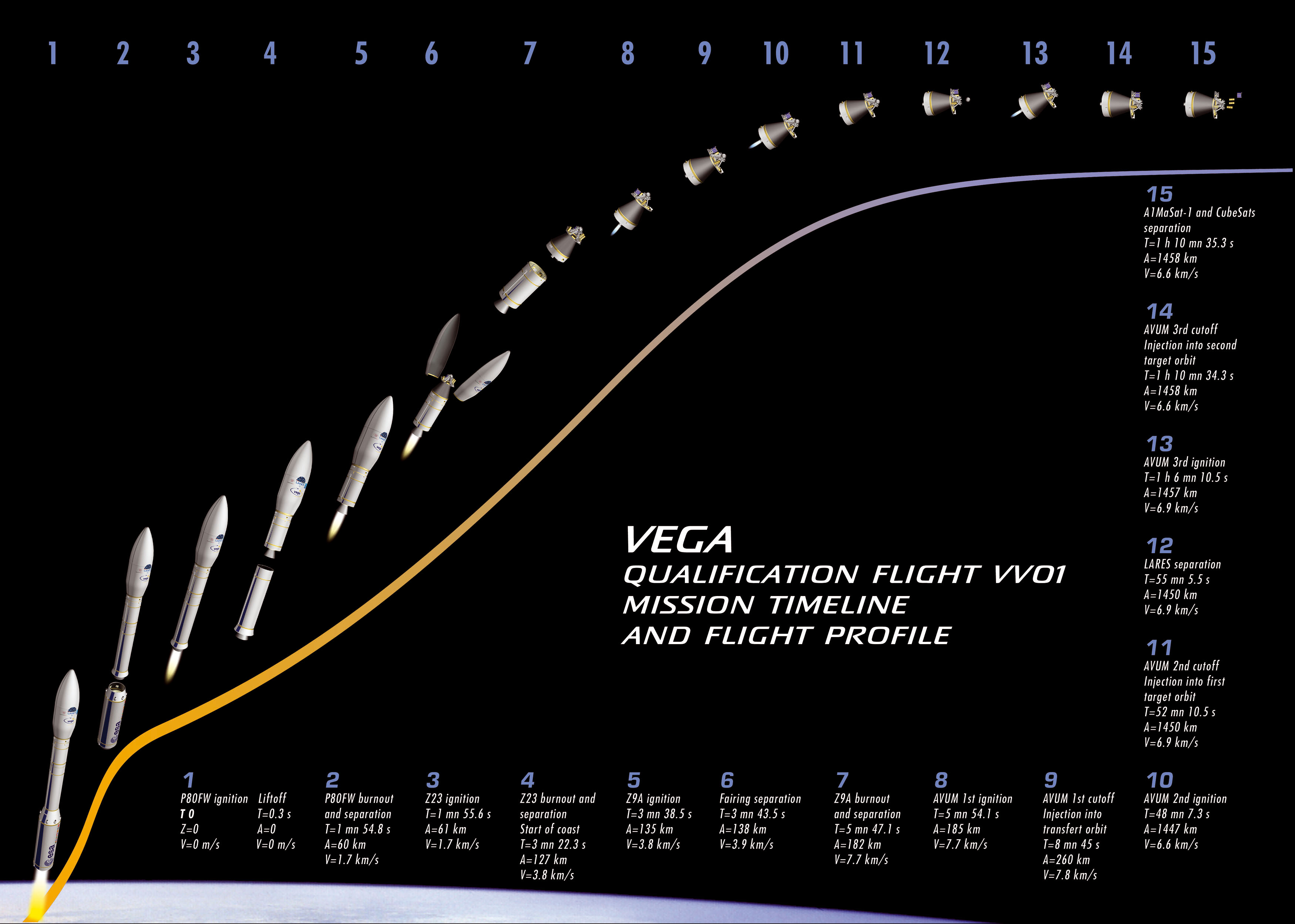 Vega Rocket Launch Timeline