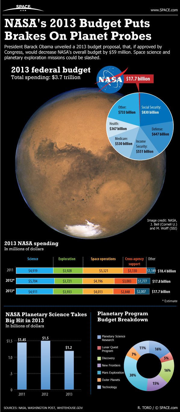 Planetary Science Takes a Hit in 2013 (Infographic)