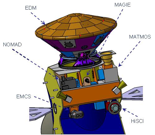 ExoMars Trace Gas Orbiter Scientific Instruments