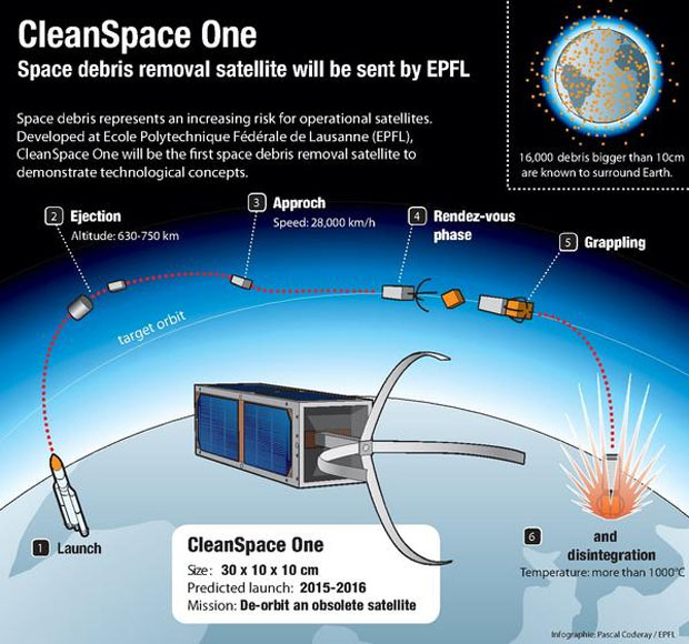 CleanSpace One Infographic