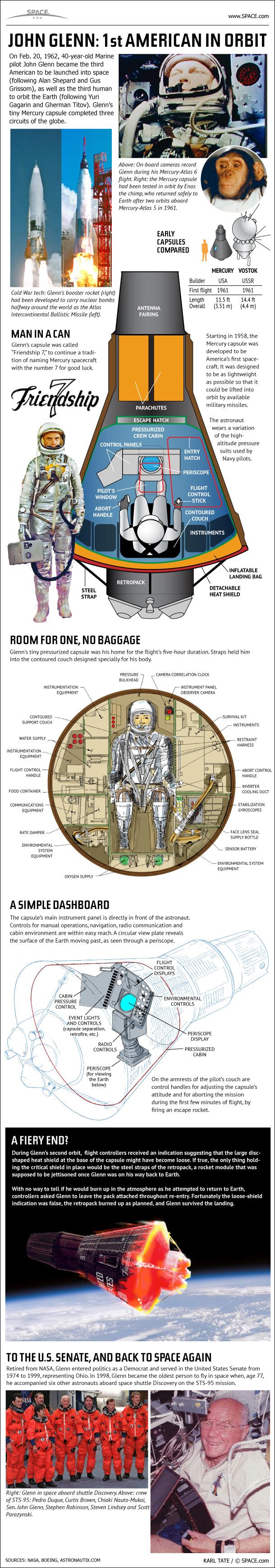 1st American in Orbit: How John Glenn (And NASA) Made History (Infographic)