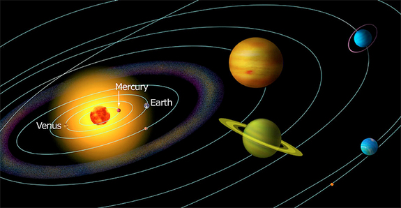 Orbit of Mercury relative to other planets in our solar system.