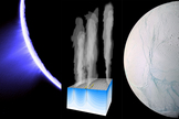 Cryovolcanism at the south pole of Enceladus: a plume, possibly emanating from a near body of liquid water, emanates from a series of jets located within the 'tiger stripes'. Enceladus Explorer will find out whether there are traces of life deep in the ocean of liquid water below the icy crust
