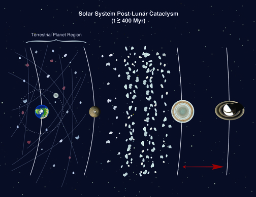 Post-lunar cataclysm diagram of our solar system.