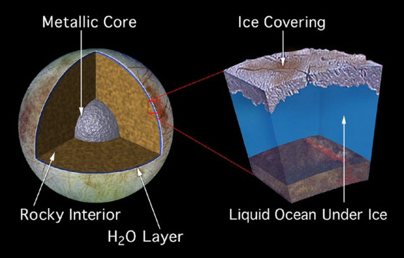 Model of Europa's interior. The moon is thought to have a metallic core surrounded by a rocky interior, and then a global ocean on top of that, surrounded by a shell of water ice