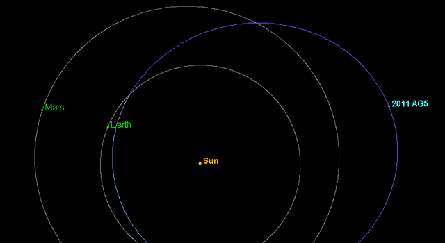 Asteroid 2011 AG5