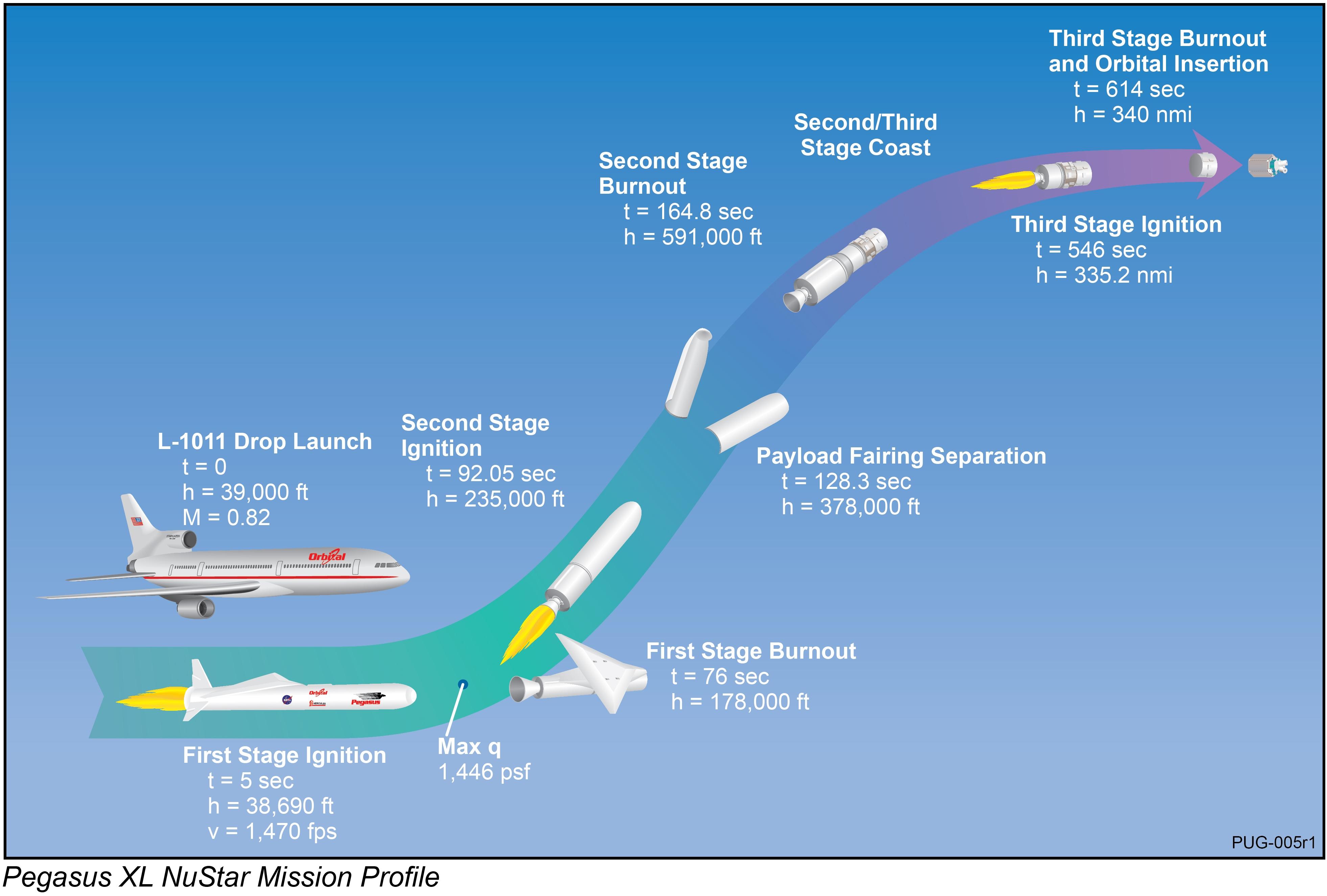 Pegasus XL NuSTAR Mission Profile