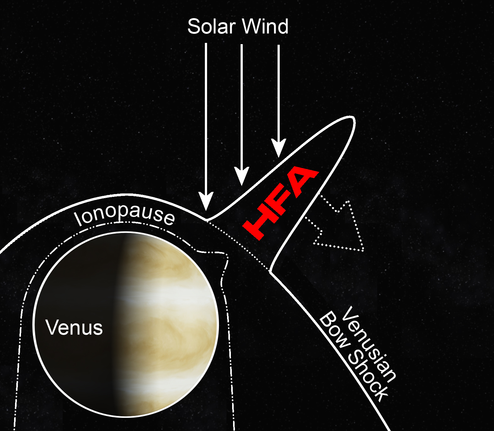Surprising Explosions on Venus Sparked by Space Weather