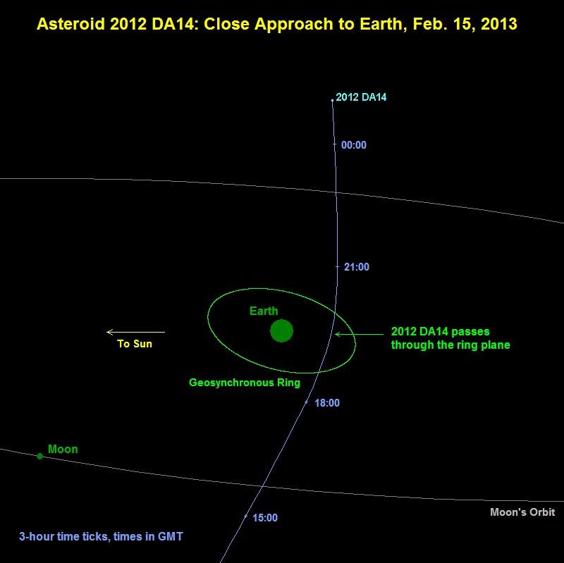 Orbit Diagram for Asteroid 2012 DA14