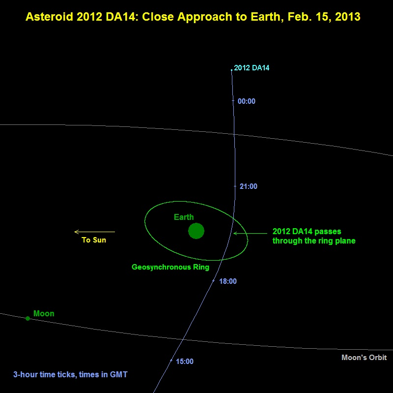 Mid-Size Asteroid Won't Hit Earth in 2013, NASA Says