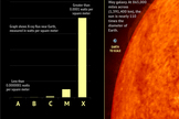 "X-class flares top the scale with the most energy and potential to disrupt communications on Earth. <a href=""http://www.space.com/14820-solar-flares-sun-explained-infographic.html"">See how solar flares compare to each other in this Space.com inforgraphic</a>."