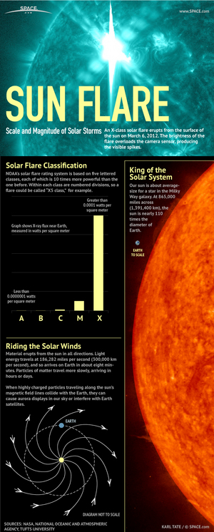 """X-class flares top the scale with the most energy and potential to disrupt communications on Earth. <a href=""""http://www.space.com/14820-solar-flares-sun-explained-infographic.html"""">See how solar flares compare to each other in this Space.com inforgraphic</a>."""