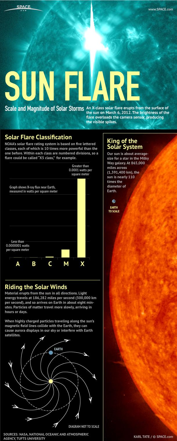 Massive Solar Flares Wreak Havoc Above Earth (Infographic)
