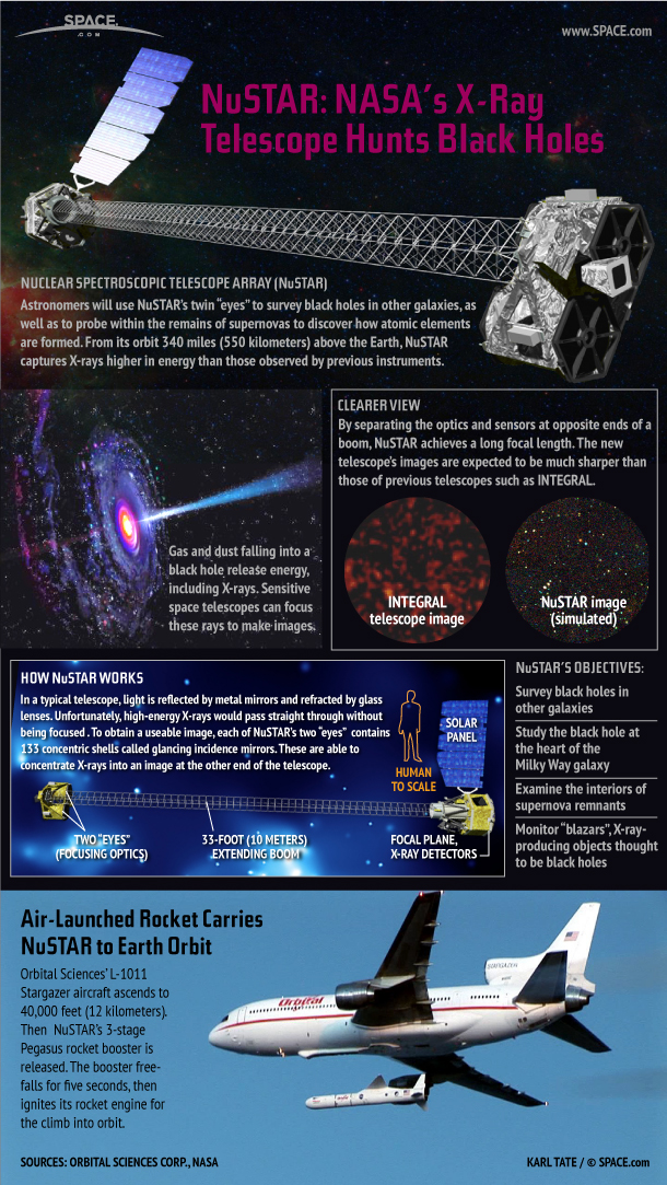NuSTAR Space Telescope Casts Twin Eyes On Black Holes (Infographic)