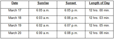 This chart shows the local times of sunrise, sunset and total day length for New York City, NY in March 2012.