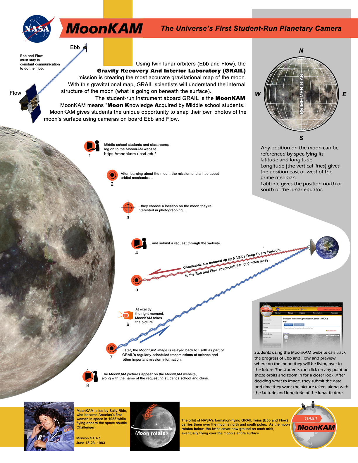 MoonKAM: The Universe's First Student-Run Planetary Camera