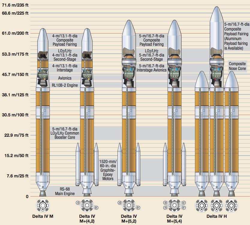 Spy Satellite Launch to Mark Last 'First Flight' Milestone for Delta 4 Rocket