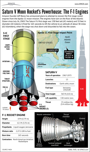 "The floor of the Atlantic is littered with the wreckage of Apollo era rocket hardware. <a href=""http://www.space.com/15099-apollo-moon-rocket-engine-recovery-infographic.html"">See how Jeff Bezos salvaged NASA Apollo moon rocket engines from the seafloor in this Space.com infographic</a>."