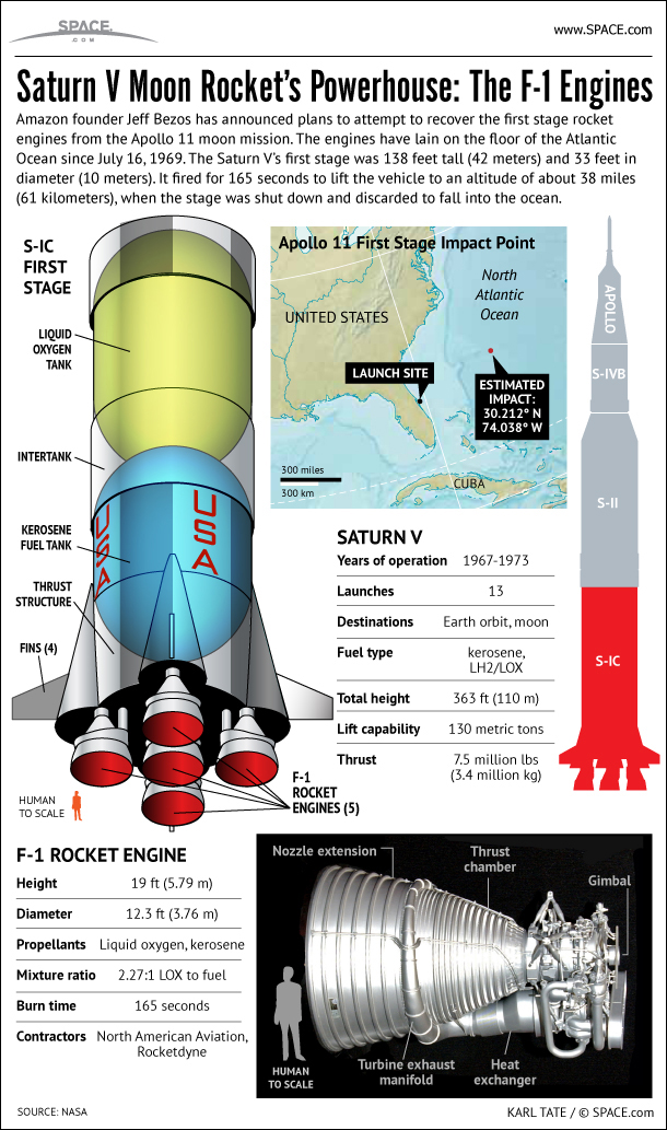 Learn how Amazon founder Jeff Bezos plans to raise sunken Apollo 11 moon rocket engines from the Atlantic Ocean floor in this infographic.