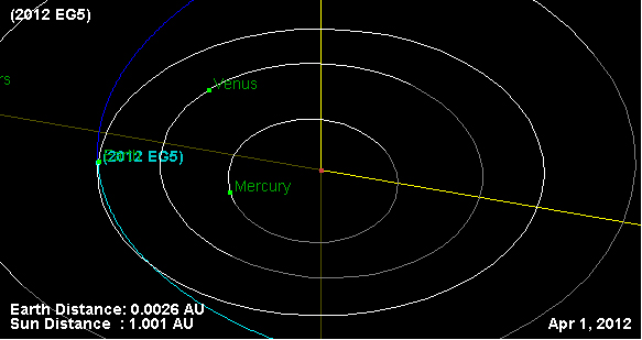 April Fools' Day Asteroid Zips Close by Earth